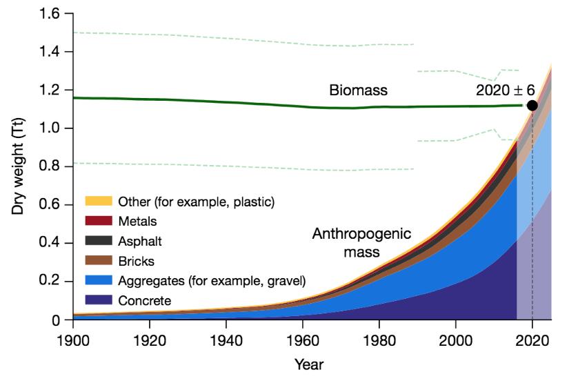 Anthropogenic Mass